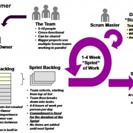 The Advantages of Agile Software Development