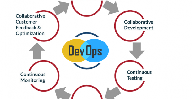 Choose The BEST DevOps Software For Your Business