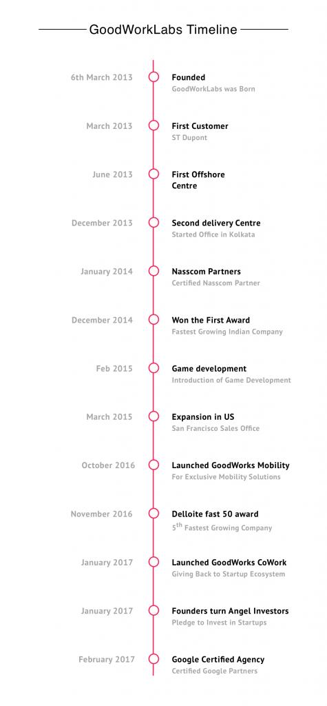 GoodWorkLabs-Timeline