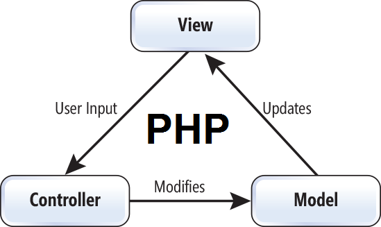 Crud with php oop and mvc design pattern.