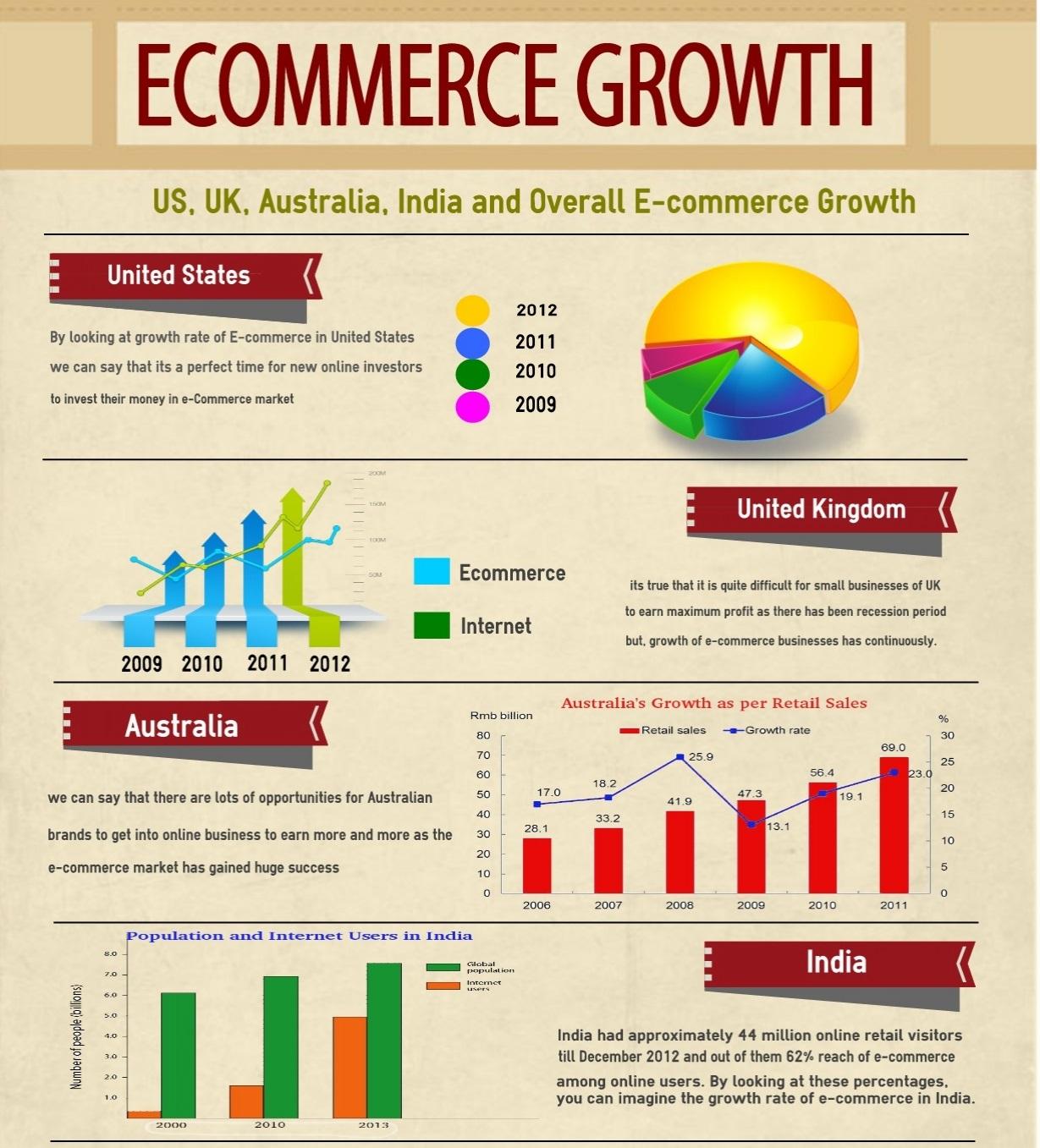 eCommerce-GoodWorkLabs