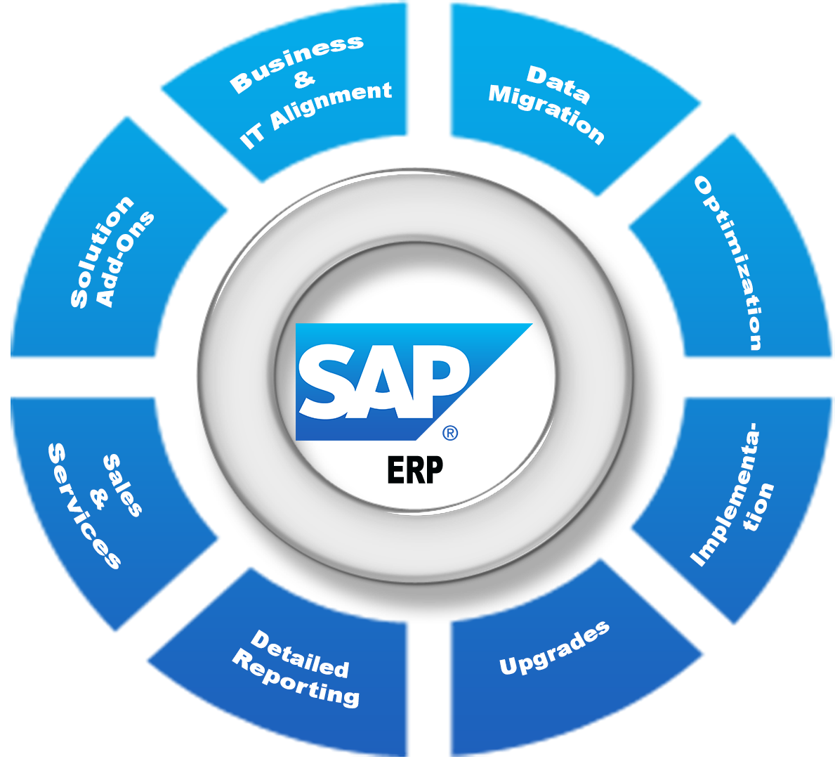 SAP BODS Overview
