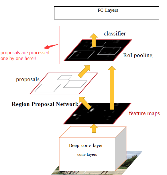 Faster Rcnn - ML model