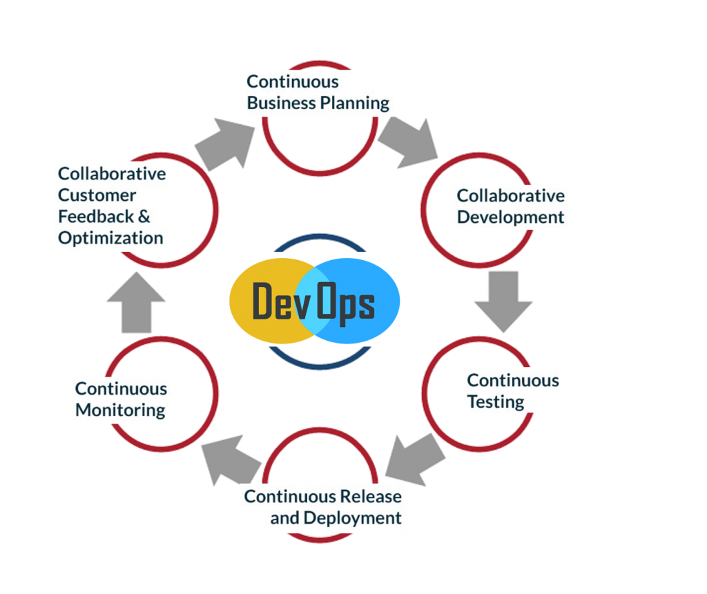 DevOps_Software_For_Business